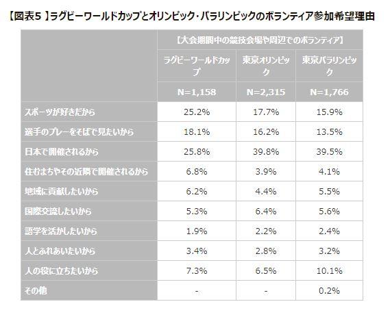 スポーツボランティアに関する調査(2018 速報版) ラグビーワールドカップ2019、2020年東京オリンピック・パラリンピックのレガシーの創造に向けて