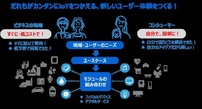【東芝】ifLinkオープンコミュニティを設立