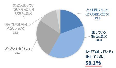 6568adefb3251f 急増するカスタマーハラスメント。半数以上が「最近3年で増えている ...