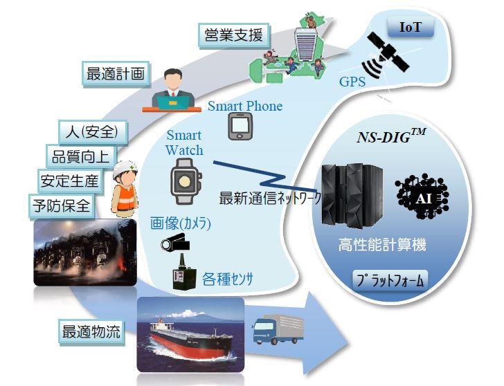 日本製鉄 高度ITの活用推進について ~高度なデータ解析、AI開発が可能な「NS-DIG(TM)」の導入~