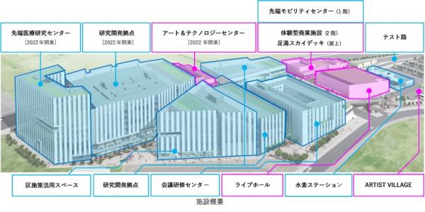 羽田 イノベーション シティ