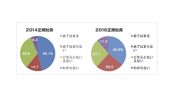 株式会社日経リサーチ