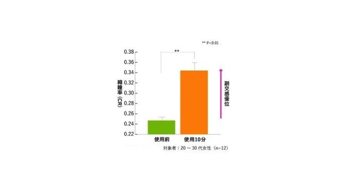 ウーマンウェルネス研究会 supported by Kao
