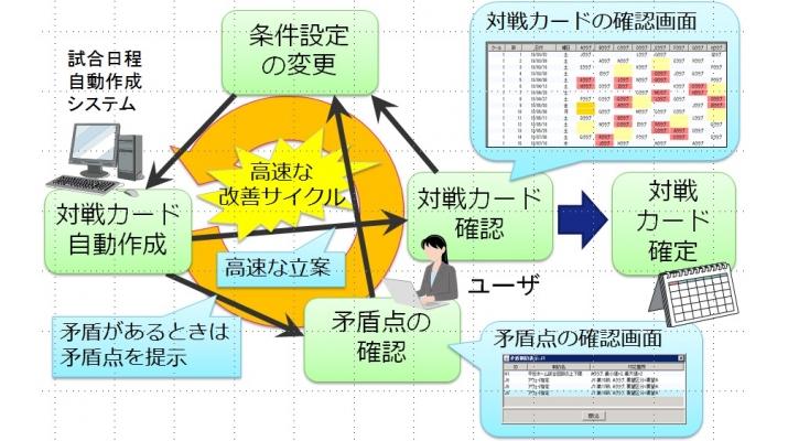 日鉄ソリューションズ株式会社