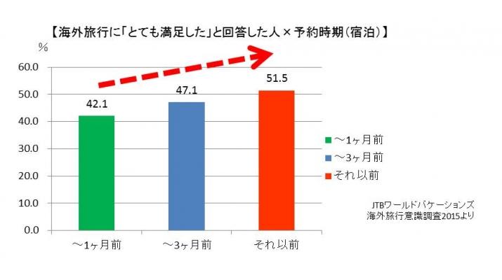 株式会社JTBワールドバケーションズ